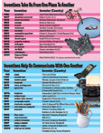 Inventions: Fascinating Facts from the World Almanac for Kid