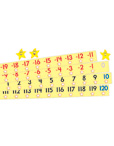 Number Line -20 to +120